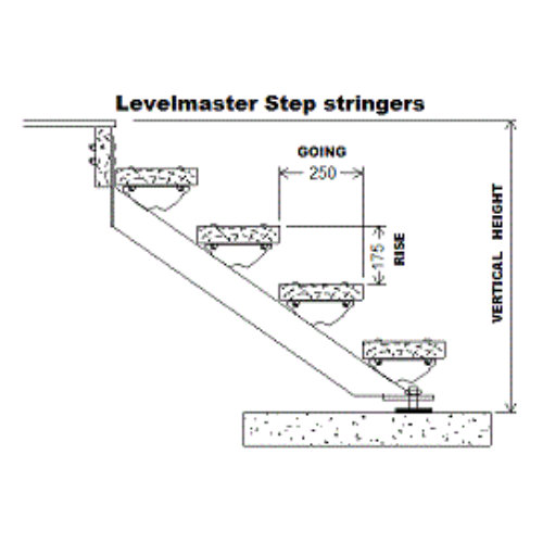 Stair calculator, stair stringers
